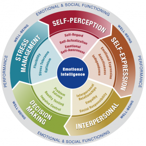 Emotional Intelligence model
